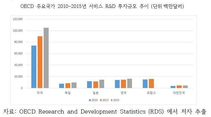 산업硏, 韓 서비스부문 R&D 투자↑…OECD 주요국 대비 낮은 수준