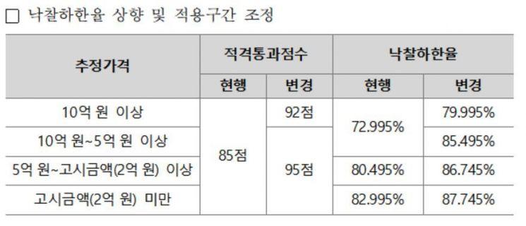 LH, 다음달 1일부터 기술용역 낙찰하한율 인상