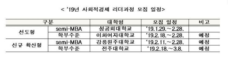"""고용부 """"2019년 사회적경제 리더과정 수강생 모집"""""""