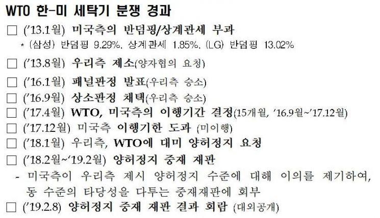 """WTO """"韓, 연 950억원 보복관세 美에 부과 가능"""""""