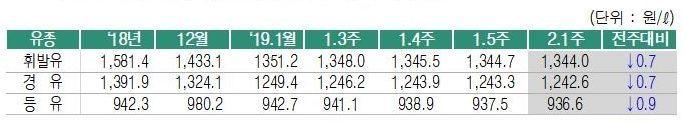 """휘발유 값 1344원, 14주 연속 '뚝'…""""보합세 유지 전망"""""""