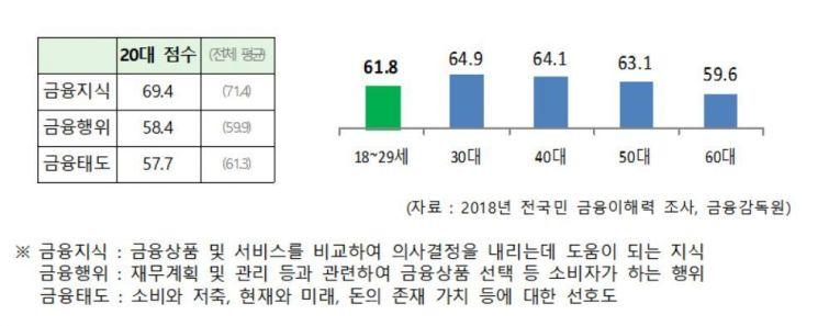 """""""보이스피싱 먹이감 대학신입생, 금융지식 좀 쌓아볼까"""""""
