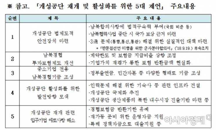 """개성공단 중단 3년…""""안전장치·기업지원·활성화 대책 필요"""""""