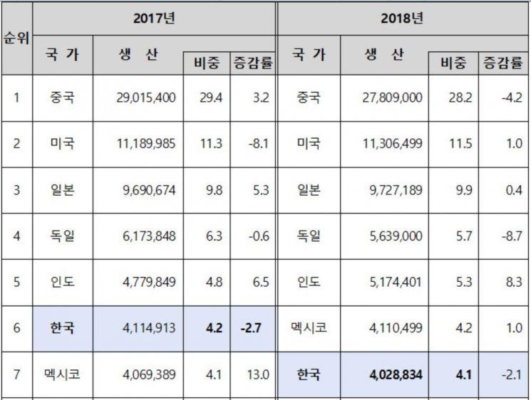 韓 자동차 생산량 세계 7위 '털썩'…멕시코에 6위도 내줬다