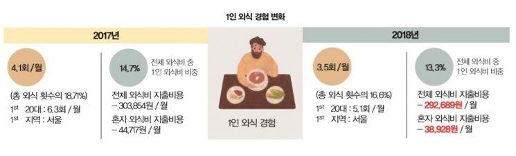 출처: 한국외식산업연구원 리포트 '음식과 사람'