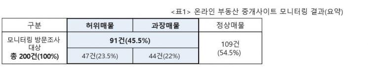 서울 온라인 부동산 매물 절반은 '미끼'… 금지法 탄력받나?