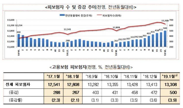 1월 구직급여 신청자 17만명·지급액 6256억…'역대 최대'