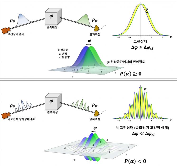 비고전성과 양자 계측의 관계