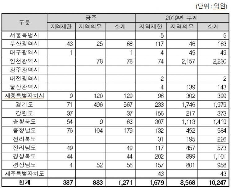지역별지역제한·지역의무공동도급 현황자료. 조달청 제공