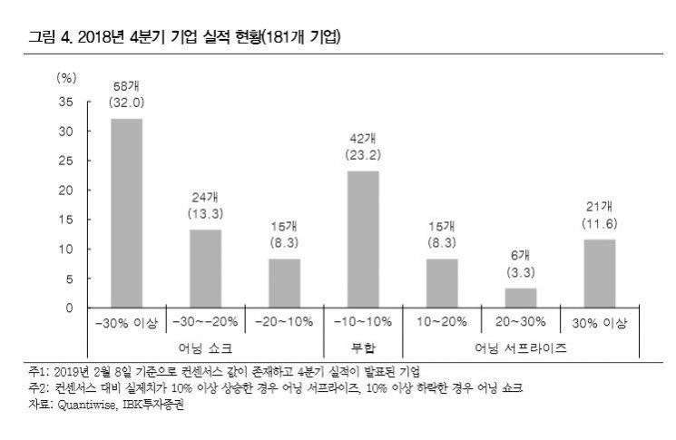 """'주춤'한 2월 코스피 """"펀더멘털 확인 필요"""""""