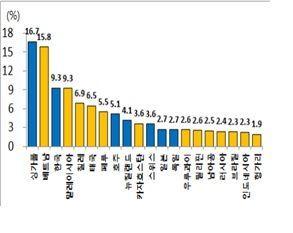 현대경제연구원이 밝힌 '중국경제 의존도 상위 20개국'  자료 : UN comtrade, World Bank, IMF.  주1) GDP 규모가 큰 상위 20개국 기준.     2) 대중 수출/GDP(=총수출 대비 대중 수출GDP 대비 총수출)비중.     3) 2017년 기준.     4) 노란색 음영은 IMF 분류기준 신흥국.