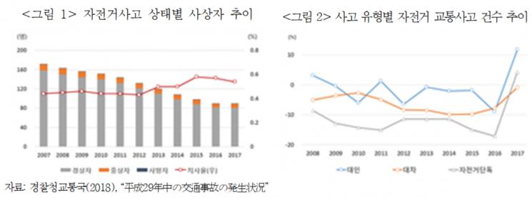 자전거 사고 치사율 증가세...일본 자전거보험 가입 의무화 추진