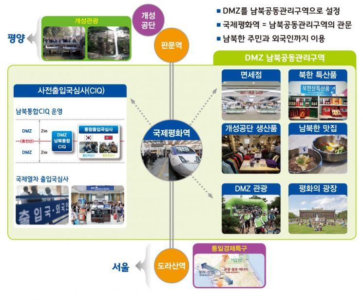 남북화합 상징 '국제평화역' 설치될까?…경기도, 정부 건의