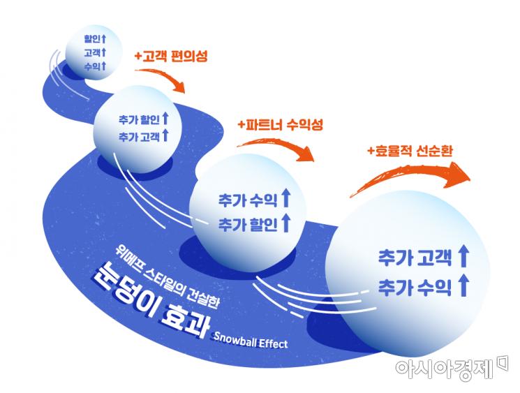 """가격경쟁력 앞세우는 위메프 """"4Q 거래액 43%↑"""""""