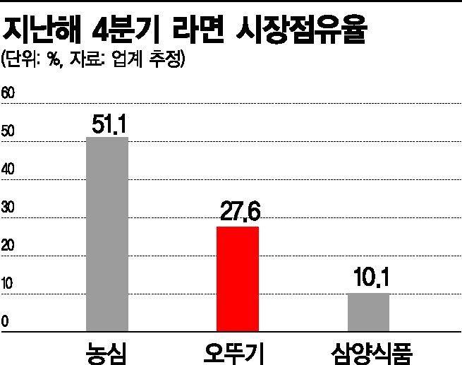 """오뚜기 '넘사벽' 30% 코앞…농심 떨고 있나 """"올해 더 뜨거운 라면전쟁"""""""