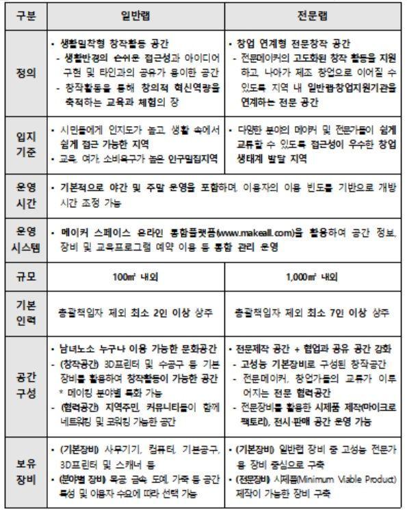 <일반형ㆍ전문형 메이커 스페이스 비교>