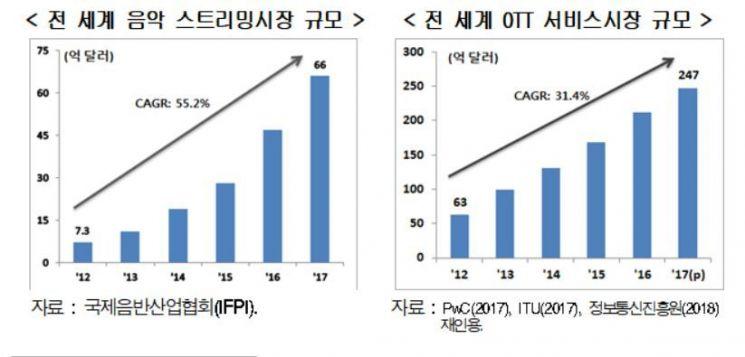 (자료 : 현대경제연구원)
