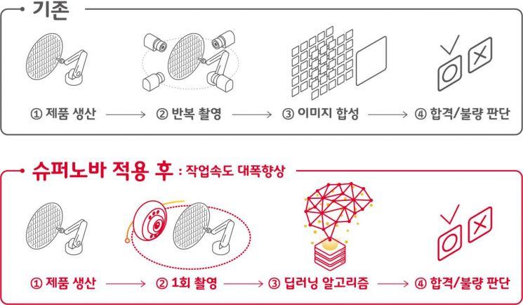 SK텔레콤, MWC19서 슈퍼노바 공개한다