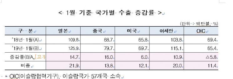 1월 농식품 수출 전년동월比 5.9%↑…신선농산물 14%↑