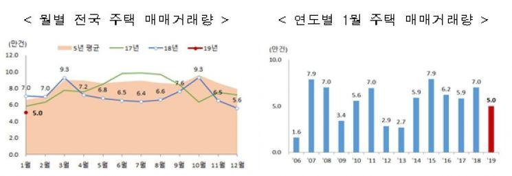 '집값 하락 더 기다려볼까?'…서울 주택매매 60% 급감, 전월세는 증가