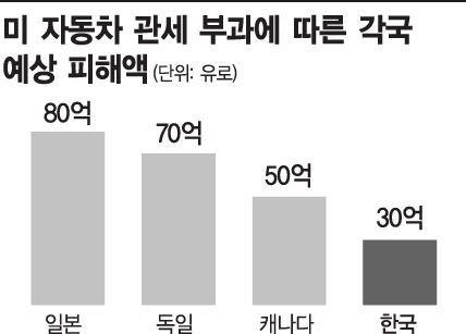 """獨싱크탱크 """"美 차관세로 한국 30억유로 손실""""(종합)"""