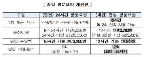 '치매 가족 지원' 방문요양 연 12회로 확대…본인부담액 ↓