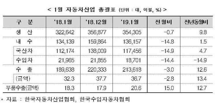 1월 車 생산·내수·수출 모두 증가…신차 출시 효과