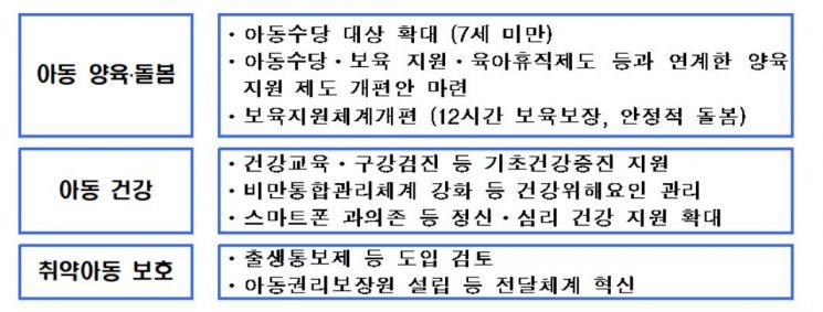 """아동에 대한 국가 책임 확대…""""9월부터 아동수당 만 7세까지"""""""