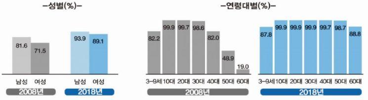 60대 네티즌 '대세'…인터넷 이용률 10년 새 70%p ↑