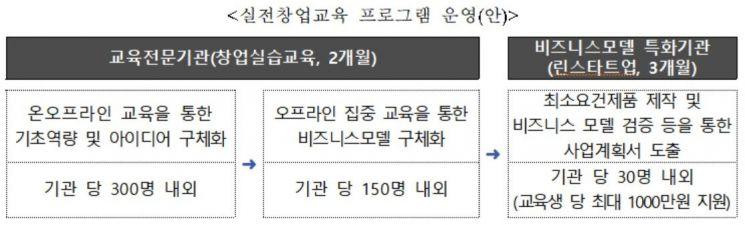 '실전창업교육' 15개 주관기관 모집…올해 57억 지원