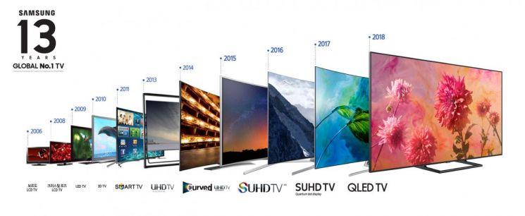 삼성전자가 13년 연속 글로벌 TV 시장 1위를 차지했다. 사진은 삼성전자가 1위를 기록한 2006년부터 출시된 TV 제품들(사진=삼성전자)