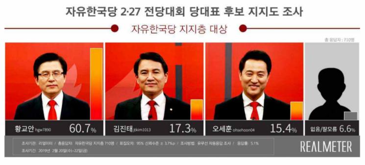 황교안, 한국당 지지층 지지율 60.7% 1위…金 2위, 吳 3위
