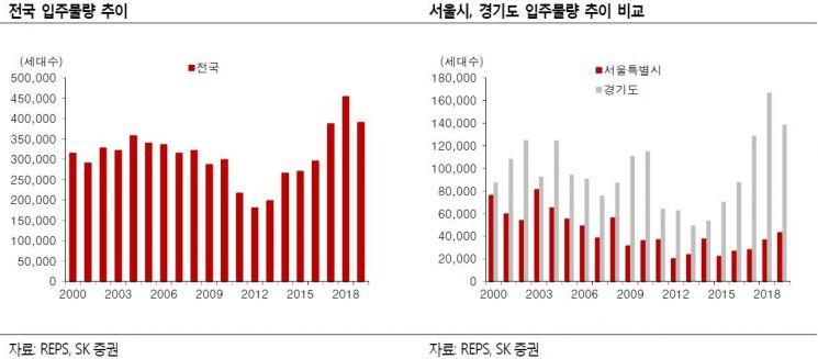 """""""서울 강동·성북구도 GTX 수혜 변수 등 살펴야"""""""
