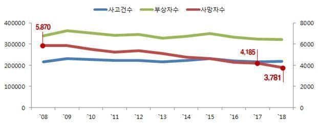 ▲연도별 교통사고 추이(자료: 경찰청ㆍ국토교통부)
