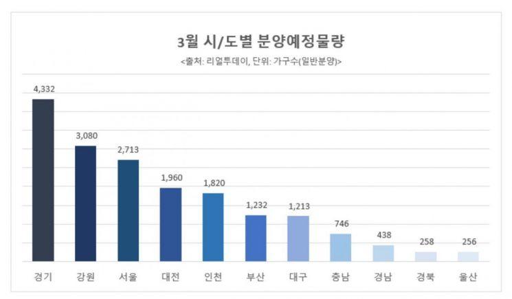 3월 전국 2만5000가구 분양 나선다…서울 '청량리역 롯데캐슬' 등 대기