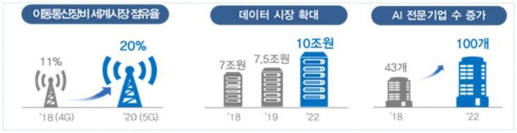 [과기부 업무계획]5G로 경제활력·R&D 20조로 혁신에 속도(종합)