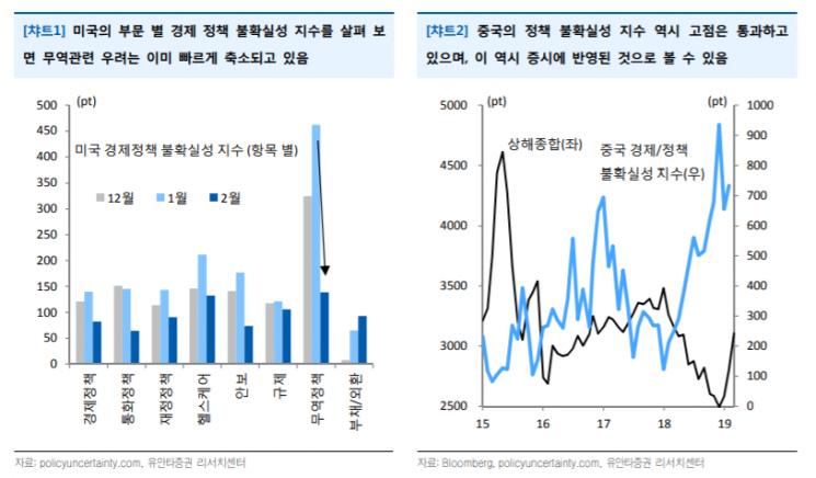 [굿모닝 증시]커지는 경기둔화 우려…하락 추세 재진입?