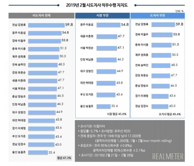 [리얼미터]김경수, 구속 후에도 광역단체장 평가 '40%대' 지지율