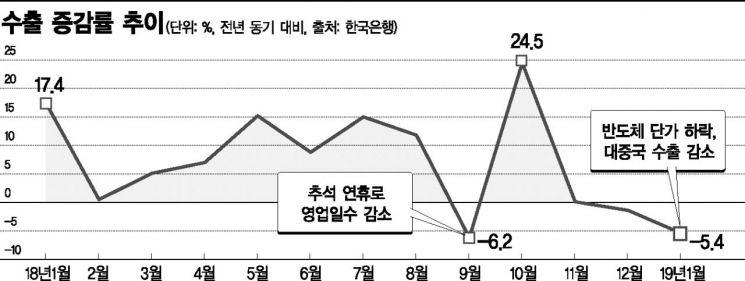 """""""수출 꺾이자 경상수지도 비상"""" 3개월 연속 '동반 하락'(종합)"""