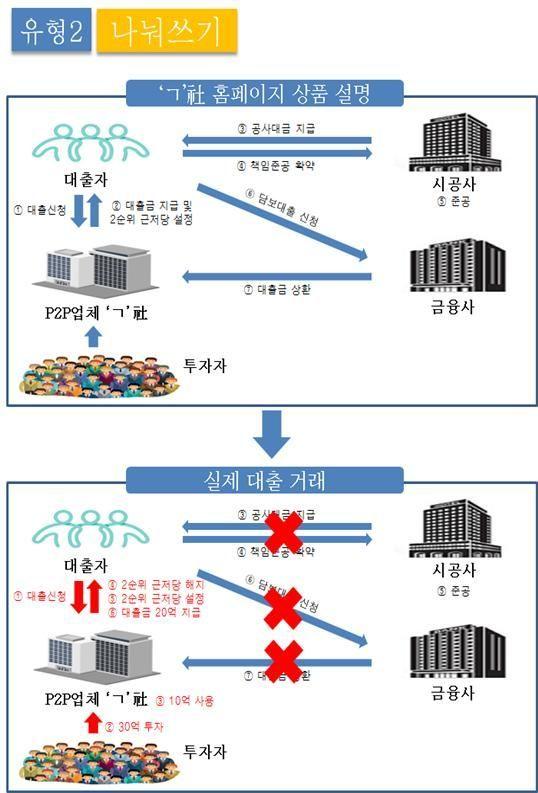 P2P 대출업체 허위담보 사기 범죄 형태. 서울남부지방검찰청 제공