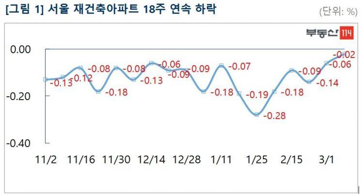 서울 재건축 아파트 18주 연속 하락…7년만에 최장