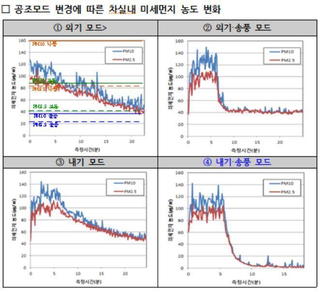자동차 실내 초미세·미세먼지 저감, '내기+송풍' 모드서 효과↑