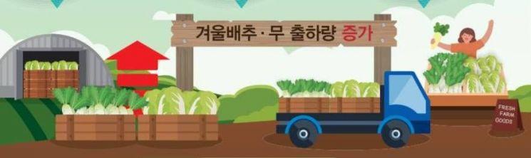 (KREI 농업관측본부)