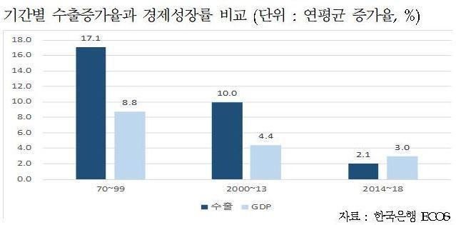 """산업硏 """"수출 저성장 추세…'소비 활성화' 지원 정책 필요"""""""