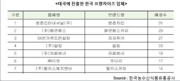 [최신혜의 외식하는날]한국에선 태국음식 인기? 태국에선 한국음식 뜬다