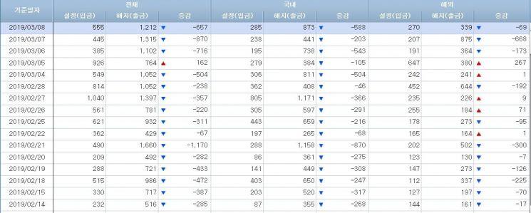 [일일펀드동향]슬럼프 빠진 韓 주식형펀드시장 15거래일 5000억 순유출