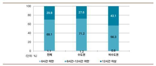 지역별 하루 평균 고시원에 머무는 시간(평일) 비교 / 한국도시연구소