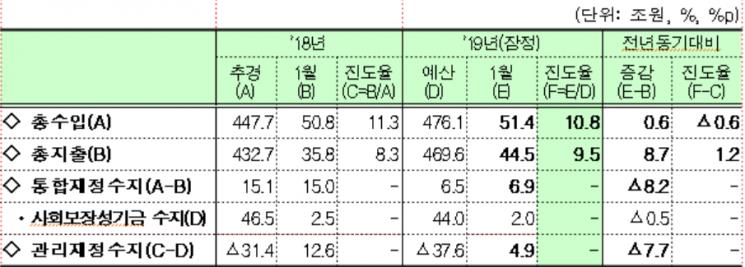 2019년 1월말 기준 재정동향/출처=기획재정부