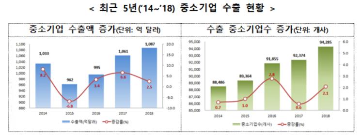 중소기업 작년 수출 역대 최대치…화장품·합성수지 증가