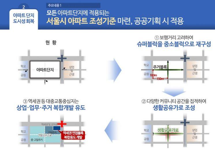 """서울시 """"아파트 정비사업 전 과정 개입…시범단지 4곳 내달 결정""""(종합)"""